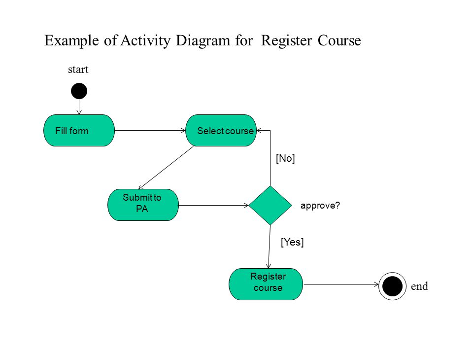 Interaction diagrams activity diagram state machine diagram ppt example of activity diagram for register course ccuart Gallery