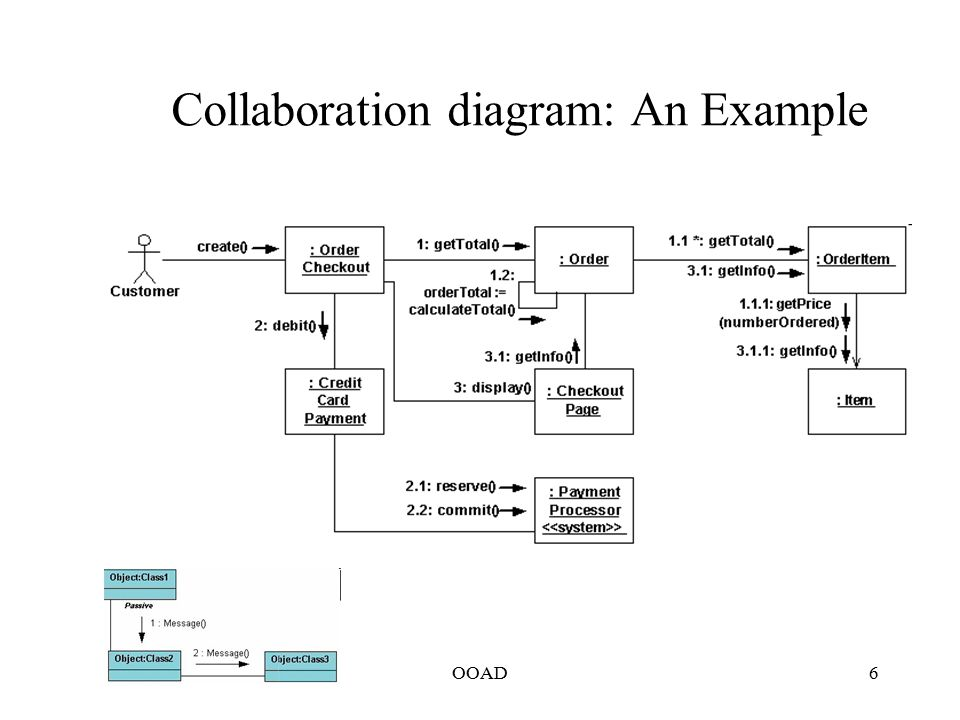 Collaborative Classroom Definition ~ Collaboration diagram definition with example choice image