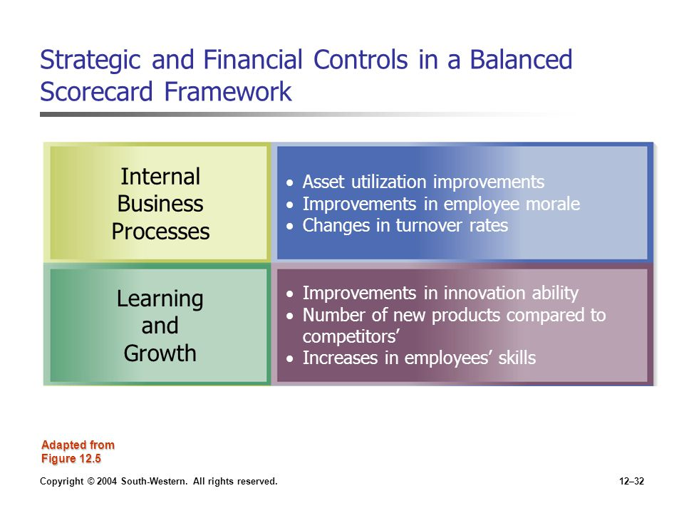 Strategic and Financial Controls in a Balanced Scorecard Framework
