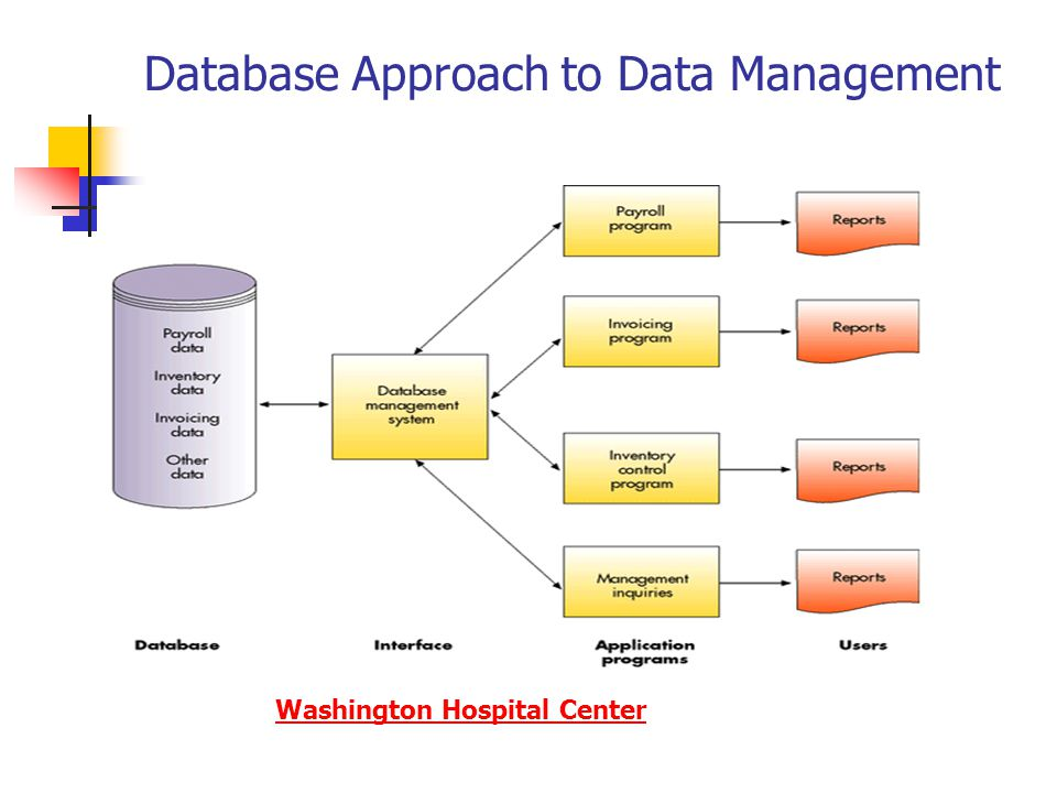 advantages of database approach pdf