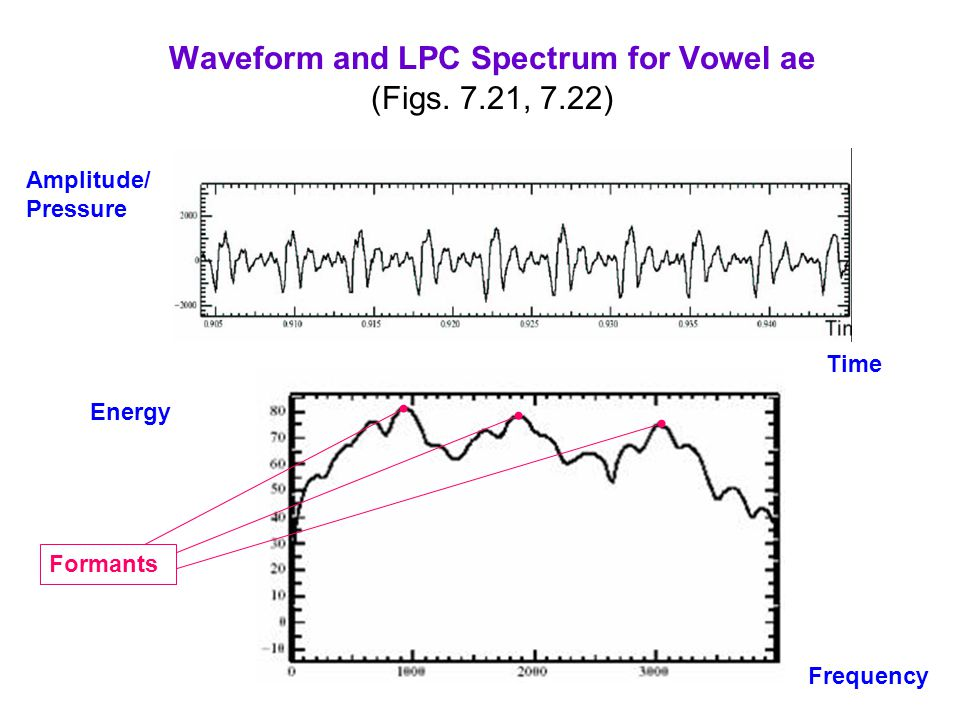 Waveform and LPC Spectrum for Vowel ae (Figs. 7.21, 7.22)