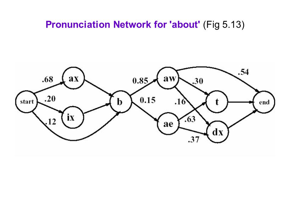 Pronunciation Network for about (Fig 5.13)