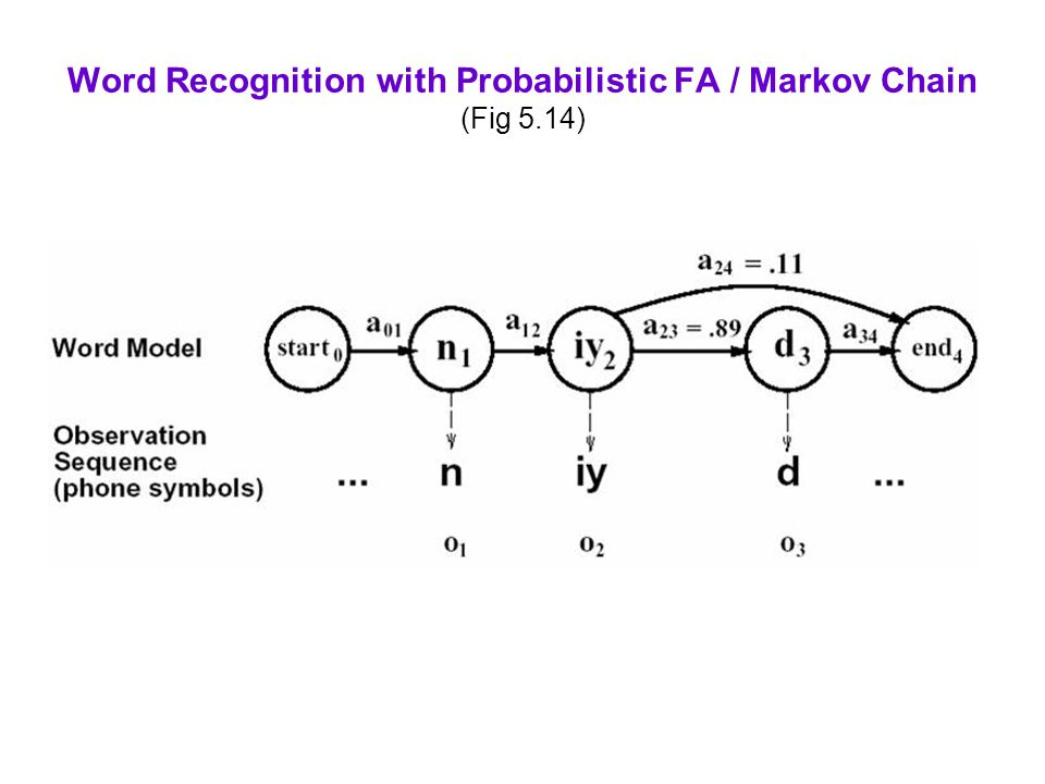 Word Recognition with Probabilistic FA / Markov Chain (Fig 5.14)
