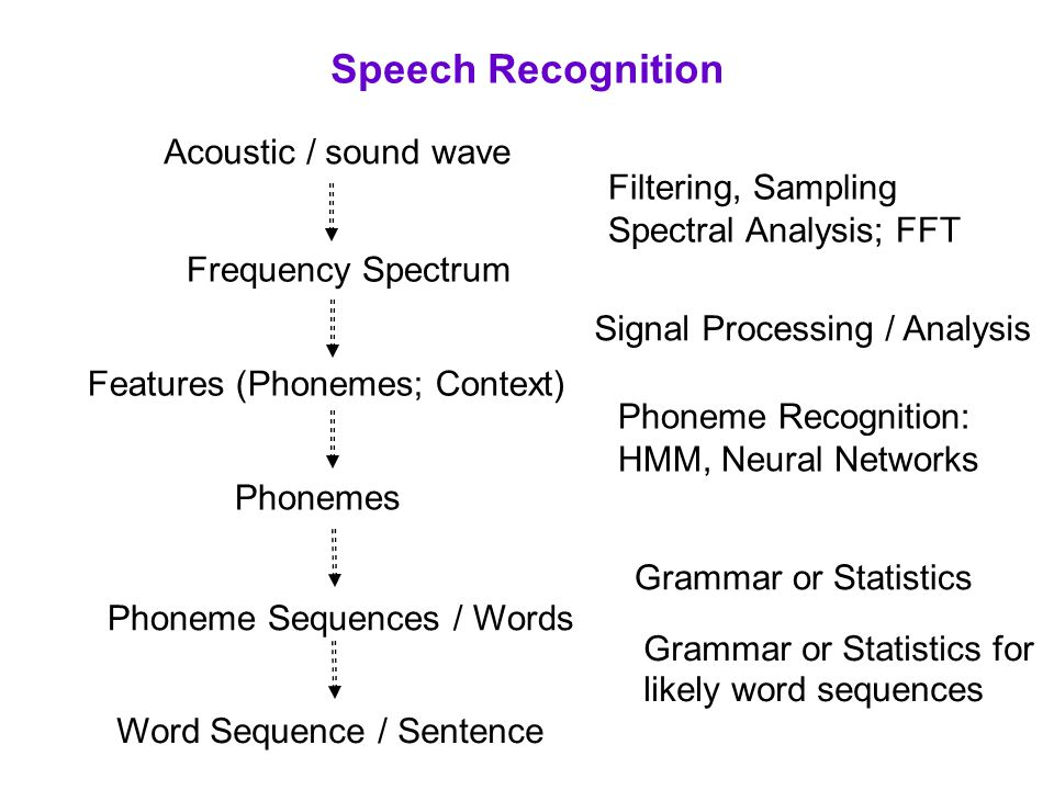 Speech Recognition Acoustic / sound wave