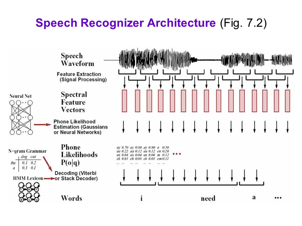 Speech Recognizer Architecture (Fig. 7.2)