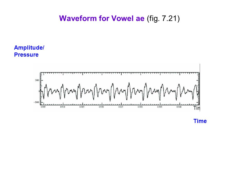 Waveform for Vowel ae (fig. 7.21)
