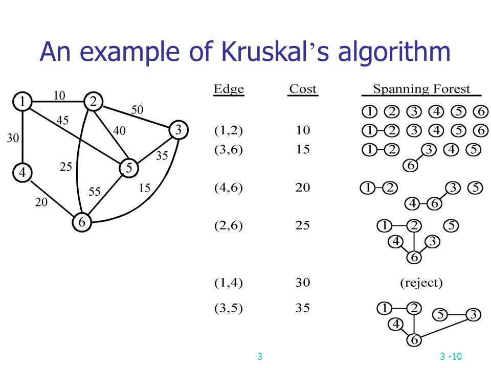 An example of Kruskal's algorithm