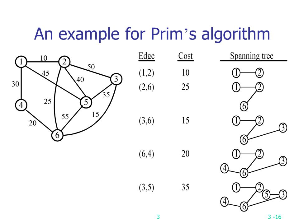 An example for Prim's algorithm