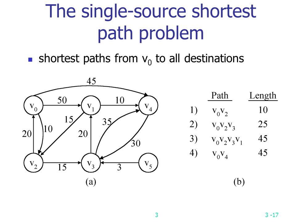 The single-source shortest path problem
