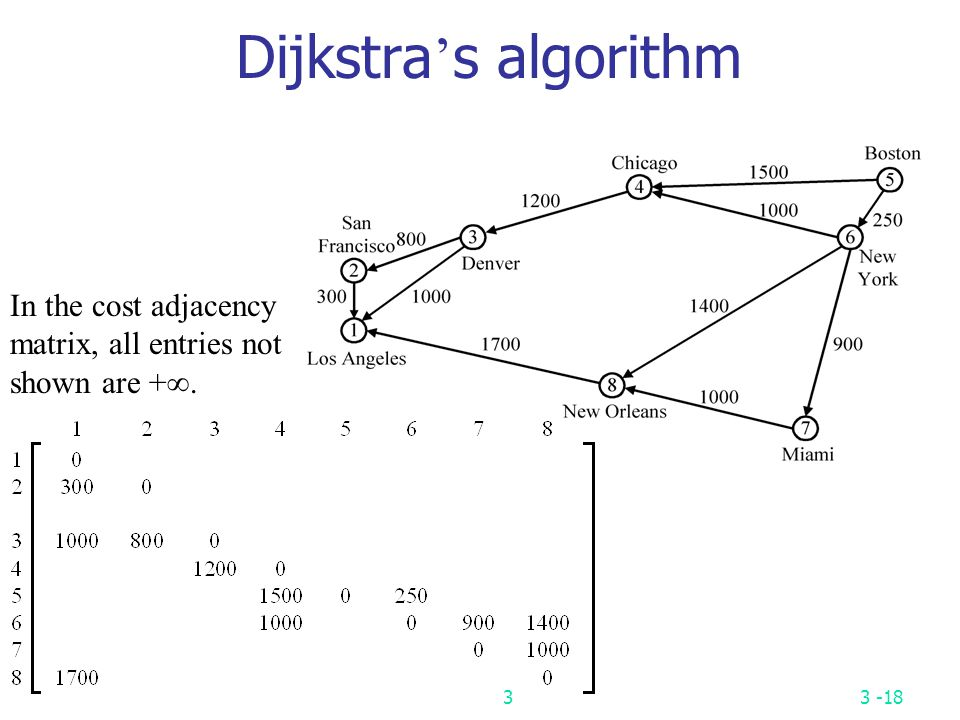 Dijkstra's algorithm In the cost adjacency matrix, all entries not shown are +. 3
