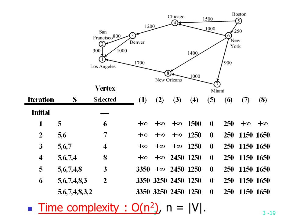 Time complexity : O(n2), n = |V|.