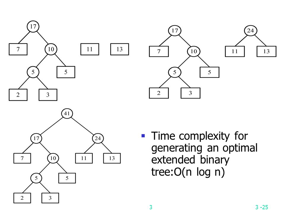 Time complexity for generating an optimal extended binary tree:O(n log n)