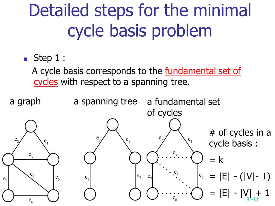Detailed steps for the minimal cycle basis problem
