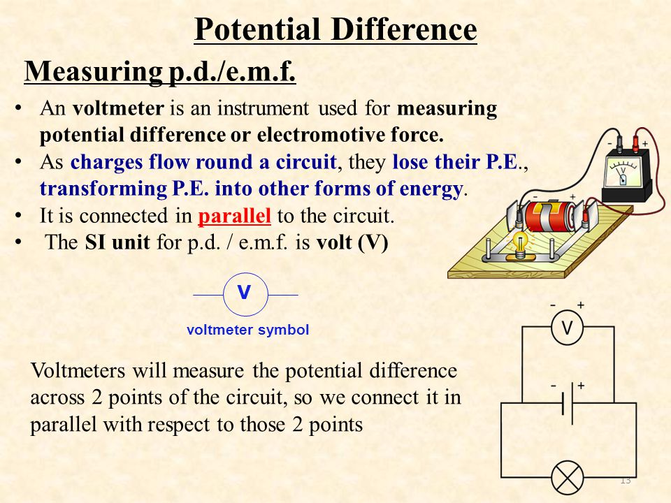 Potential Difference Measuring p.d./e.m.f.
