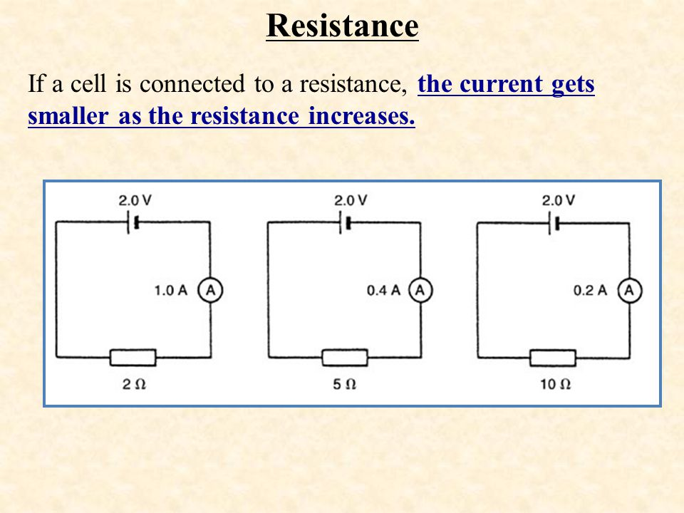 Resistance If a cell is connected to a resistance, the current gets smaller as the resistance increases.