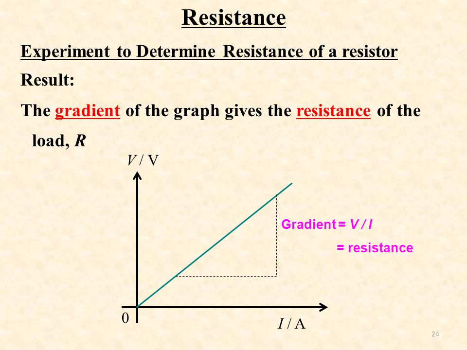 Resistance Experiment to Determine Resistance of a resistor Result: