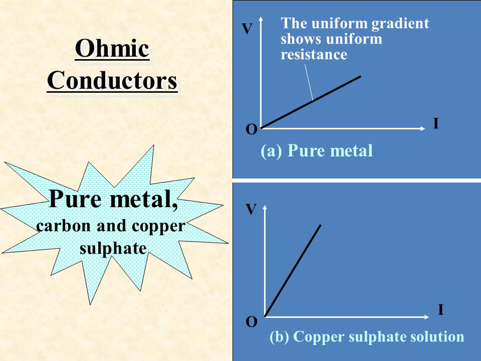 Ohmic Conductors Pure metal,
