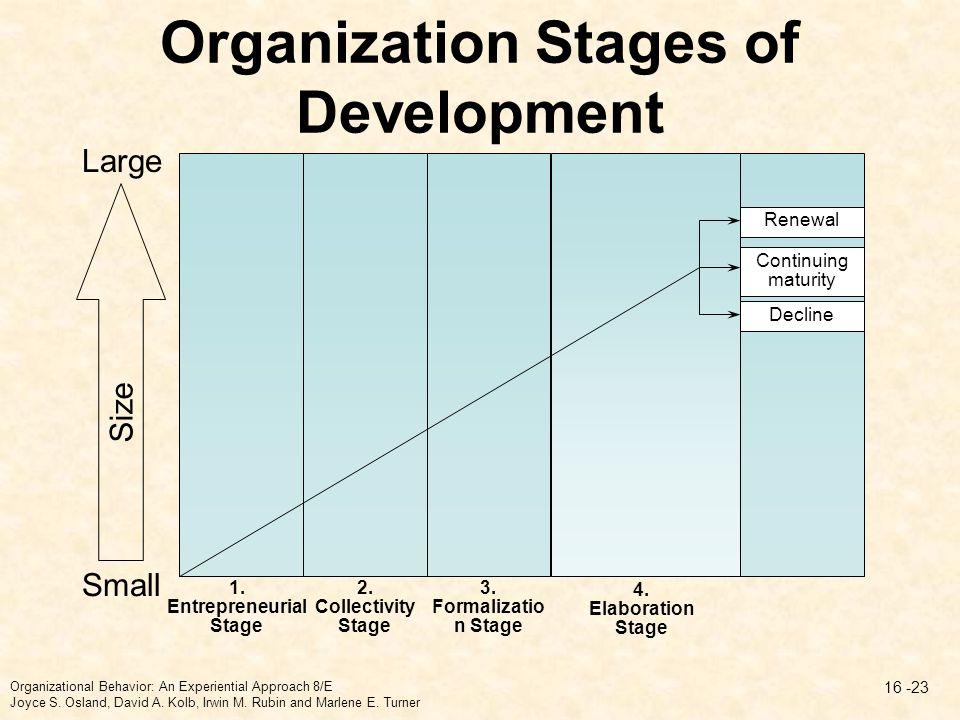 Organization Stages Of Development