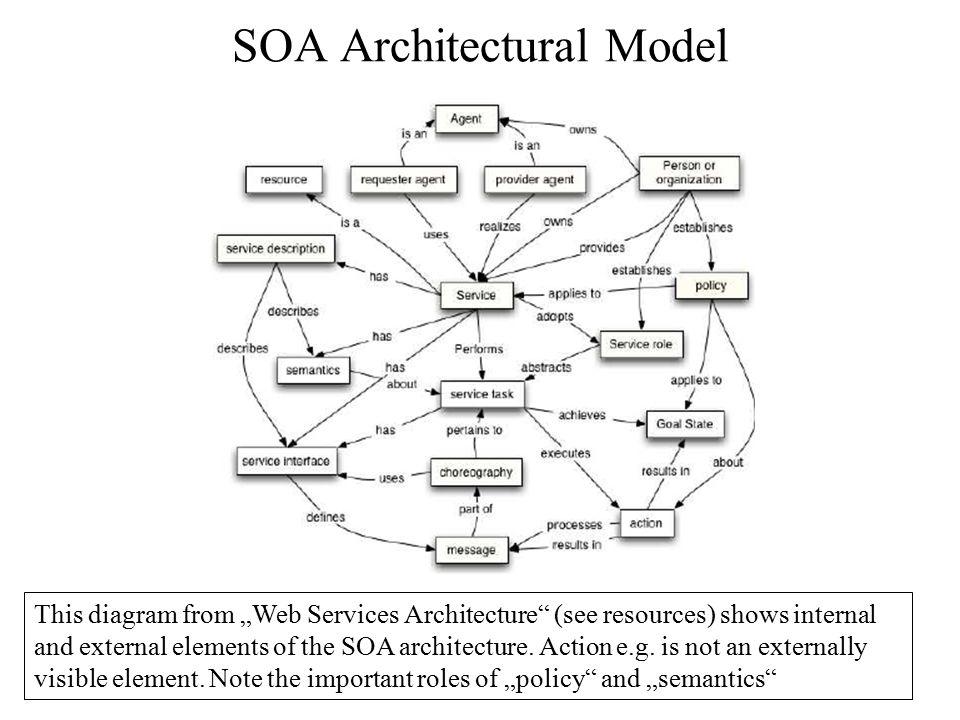 SOA Architectural Model