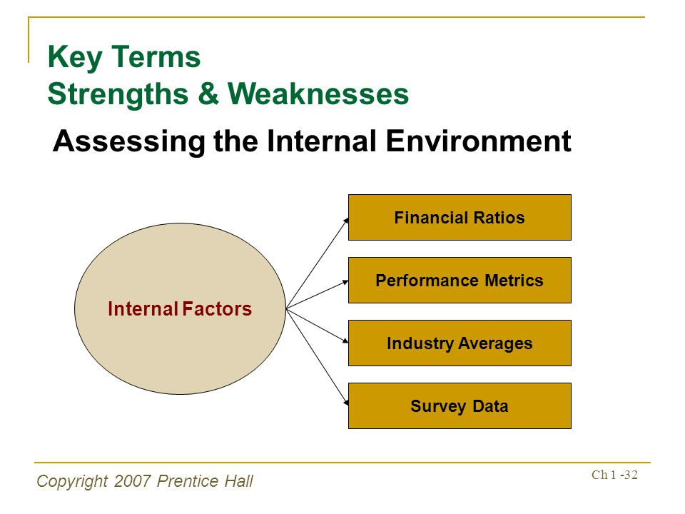 Key Terms Strengths & Weaknesses