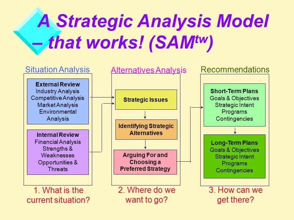 Strategic alternatives and recommendation strategy