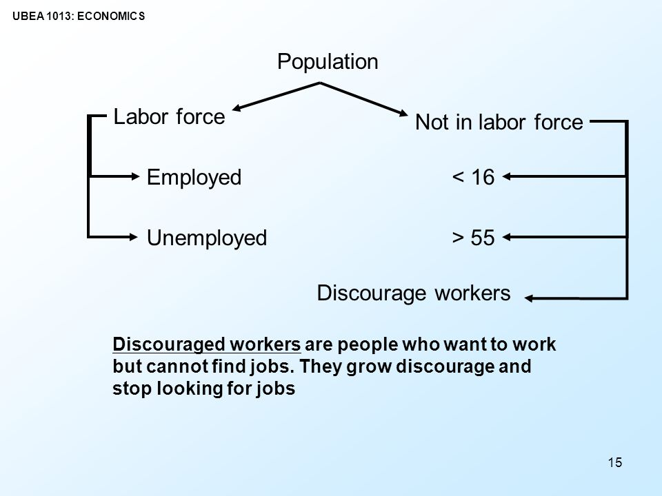 Population Labor force Not in labor force Employed < 16 Unemployed