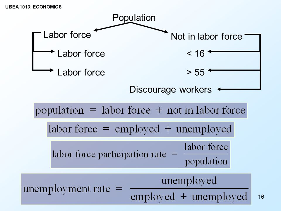 Population Labor force Not in labor force < 16 > 55 Discourage workers