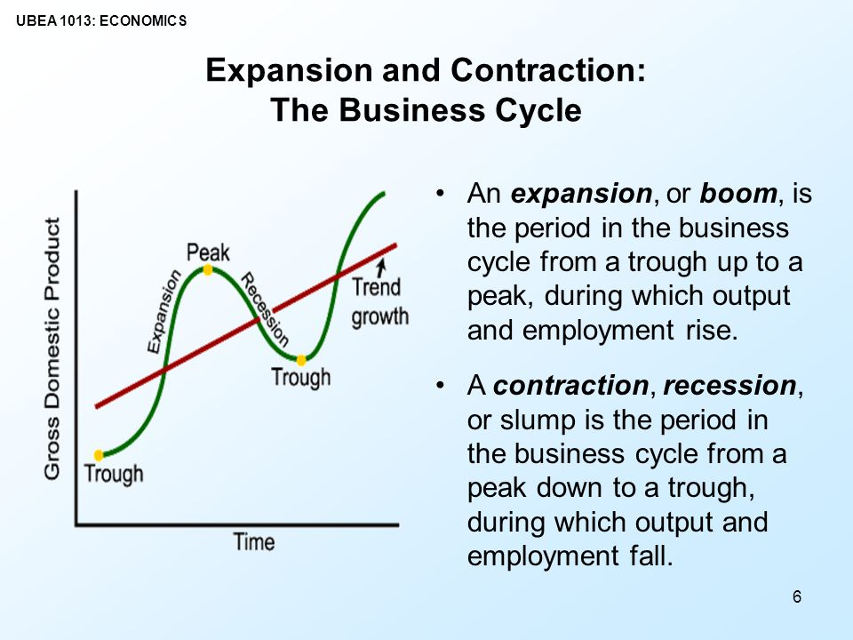 macroeconomics potential output business cycle and The government has a minimal role over the course of the business cycle consistent with potential output fiscal policy would be used to speed up the.