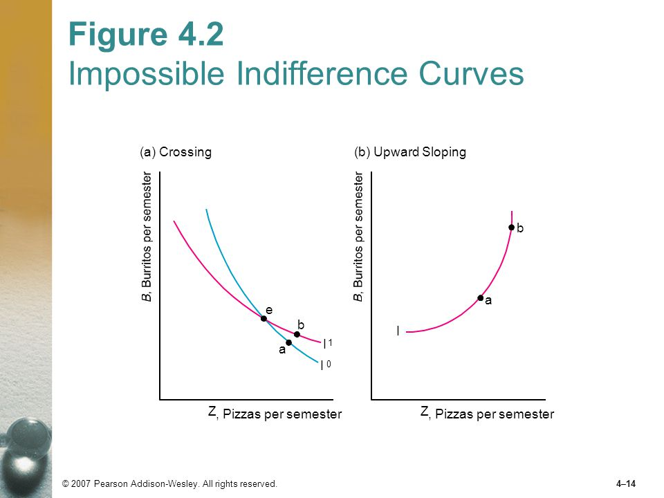 Figure 4.2 Impossible Indifference Curves