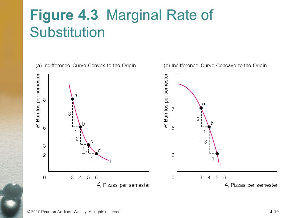 Figure 4.3 Marginal Rate of Substitution