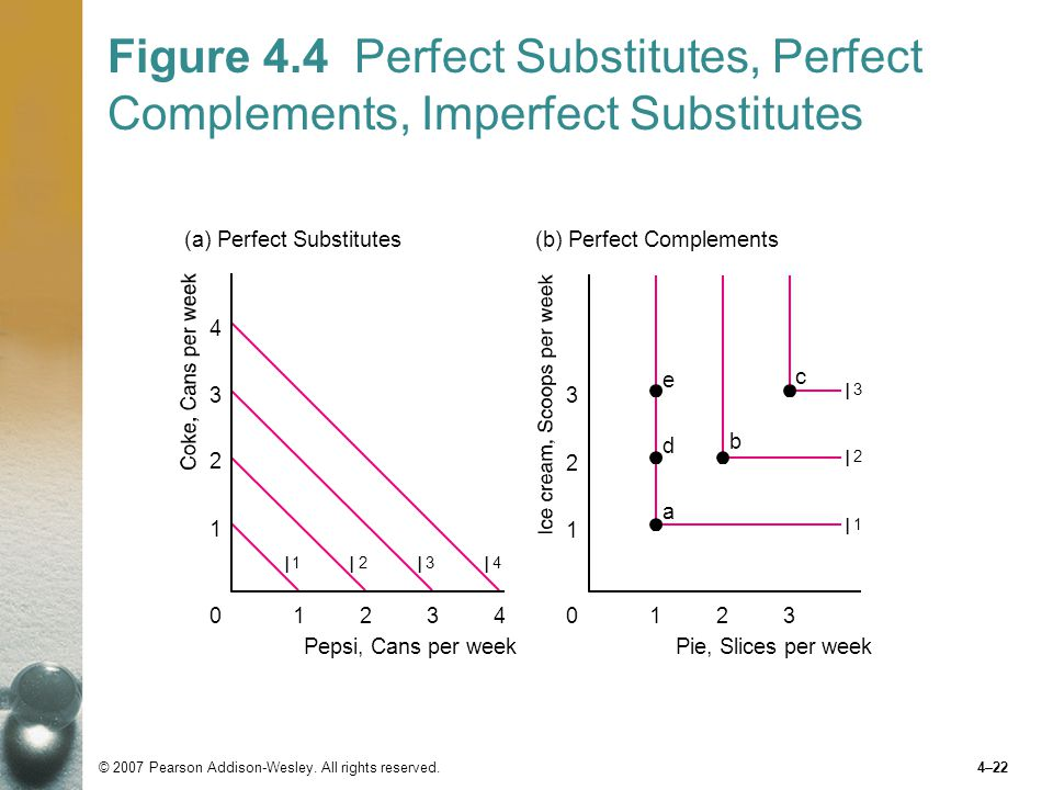 Figure 4.4 Perfect Substitutes, Perfect Complements, Imperfect Substitutes