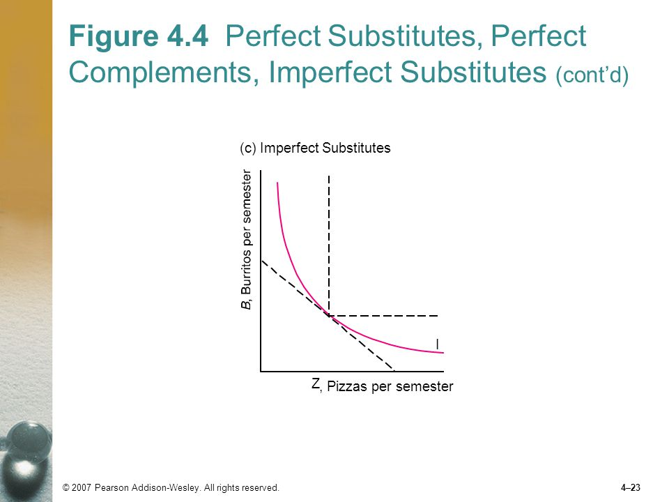 Figure 4.4 Perfect Substitutes, Perfect Complements, Imperfect Substitutes (cont'd)