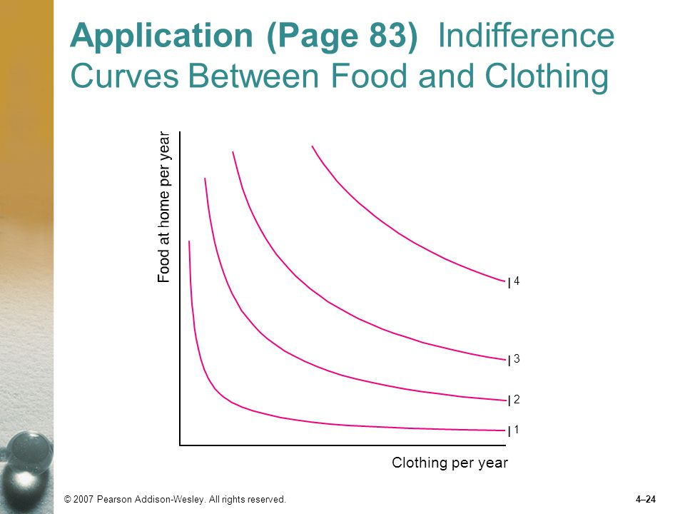Application (Page 83) Indifference Curves Between Food and Clothing