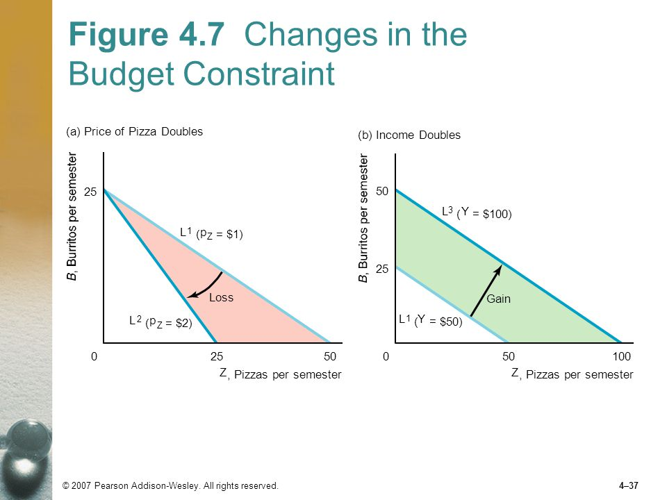 Figure 4.7 Changes in the Budget Constraint