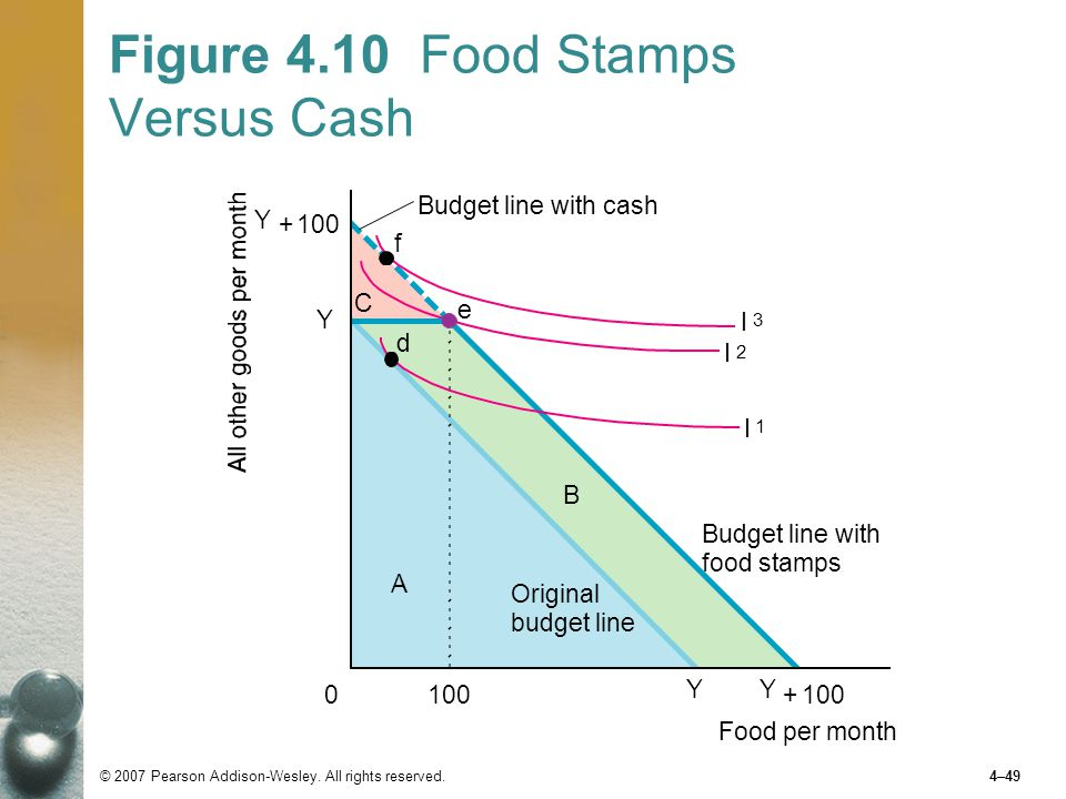 Figure 4.10 Food Stamps Versus Cash