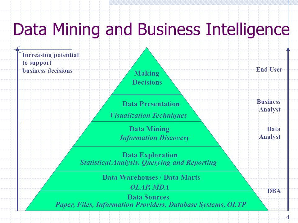 data mining the future of marketing essay Data mining for business intelligence essay system to find trends and predict future outcomes for informed business intelligence in marketing essay.