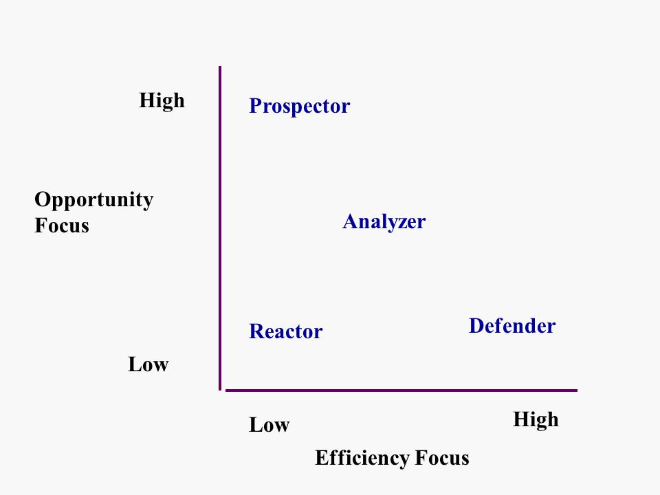 prospectors analyzers and differentiated defenders Differentiation leads to market success not based on a competitive price, but on the demands of a sophisticated consumer who wants a differentiated product and is willing to pay a higher price.