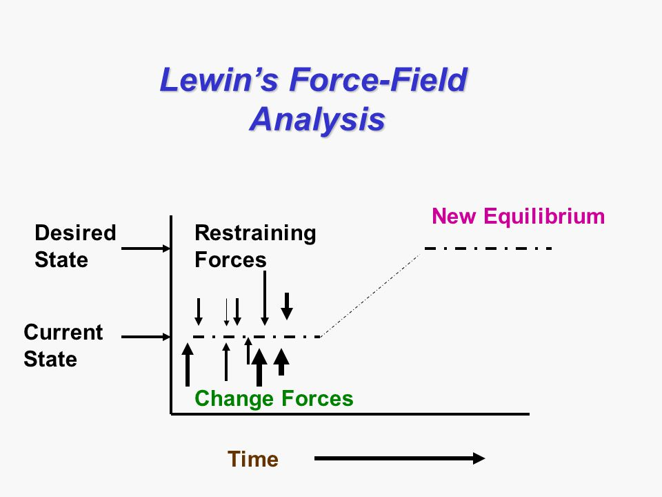 lewins force field analysis This article explains the force field analysis by kurt lewin in a practical way after reading you will understand the basics of this powerful change management and.