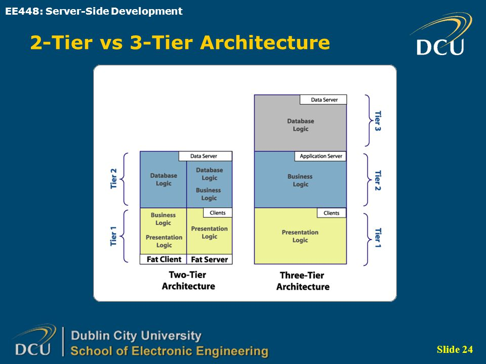 Ee448 server side development ppt video online download for Architecture 2 tiers