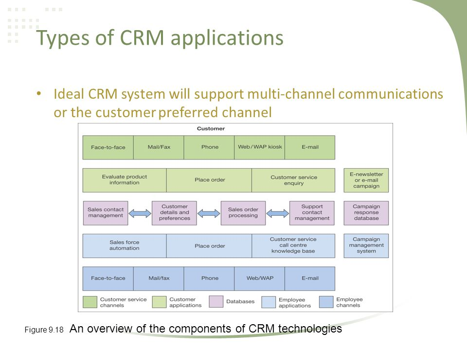 describe the two types of customer relationship management applications