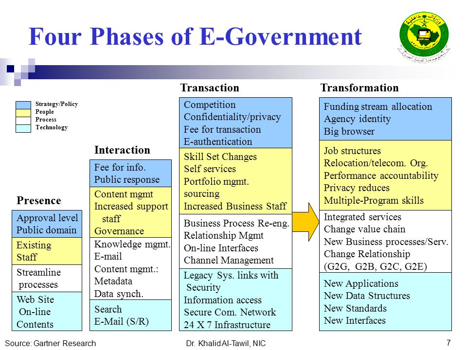 Strategic Planning For Electronic Government
