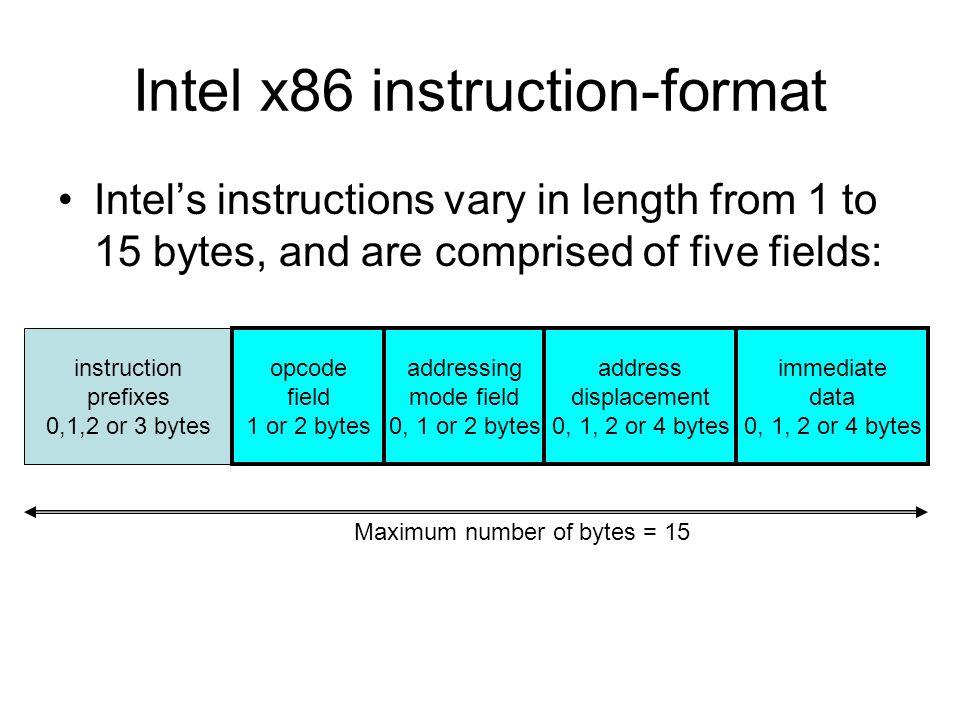 X86 Instruction Format Ibovnathandedecker