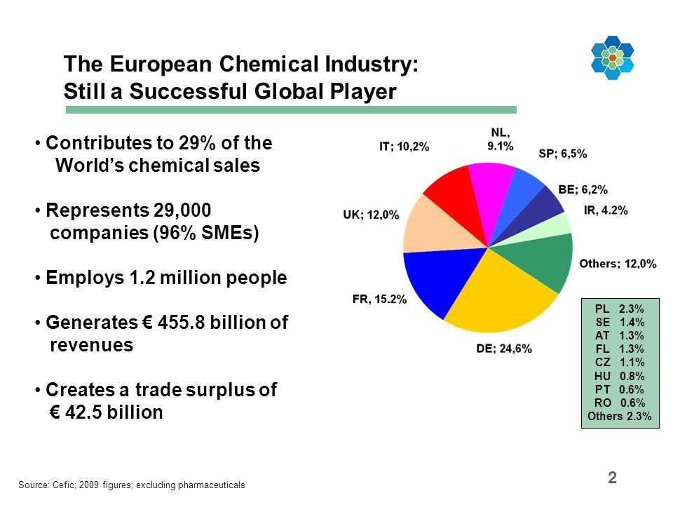 The European Chemical Industry: Still a Successful Global Player