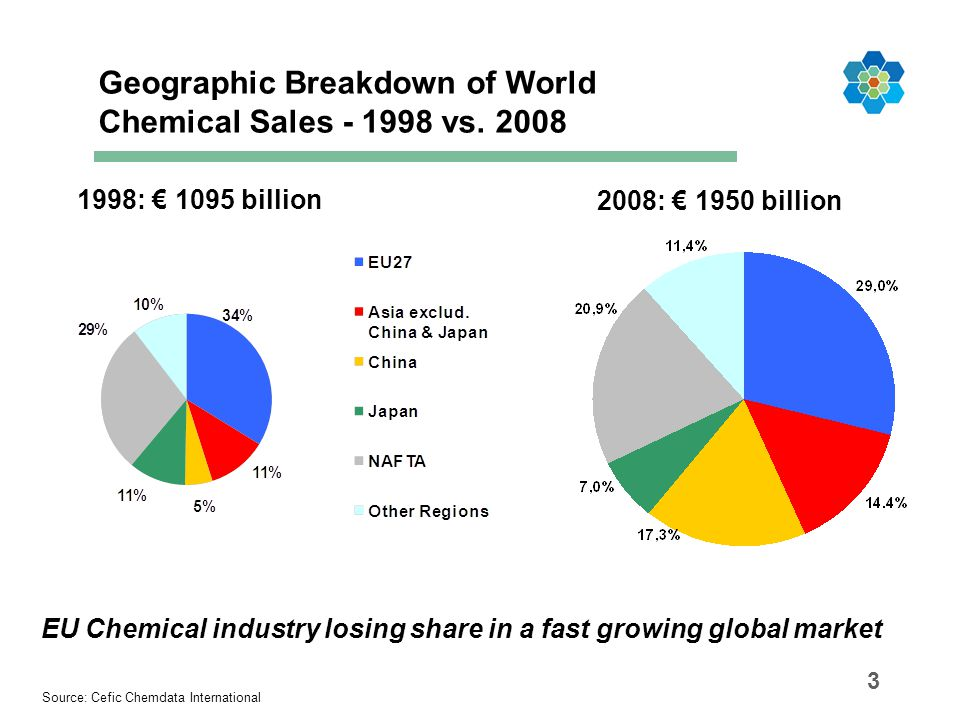 EU Chemical industry losing share in a fast growing global market
