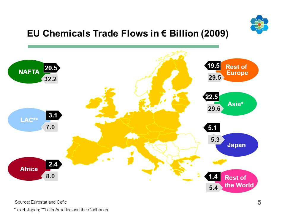 EU Chemicals Trade Flows in € Billion (2009)