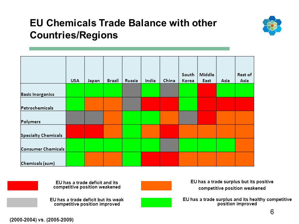 EU Chemicals Trade Balance with other Countries/Regions