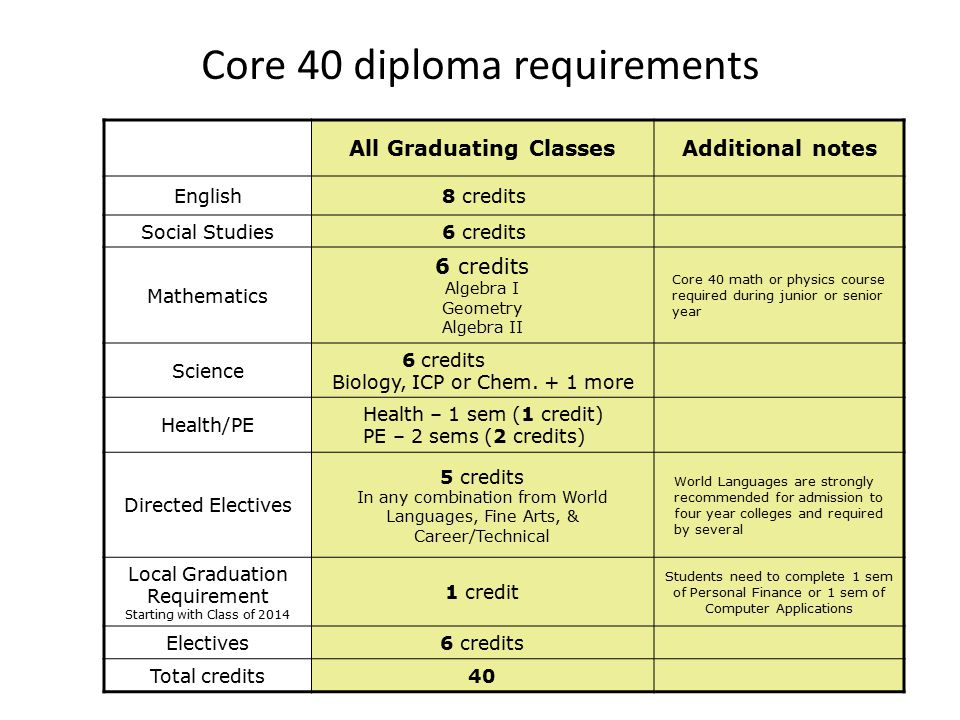 Core 40 diploma requirements