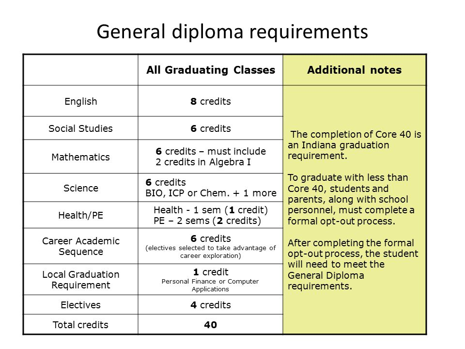 General diploma requirements