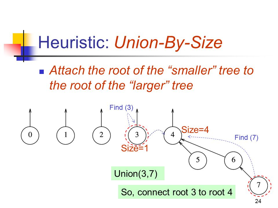 Union find a data structure for disjoint set operations ppt video heuristic union by size ccuart Image collections