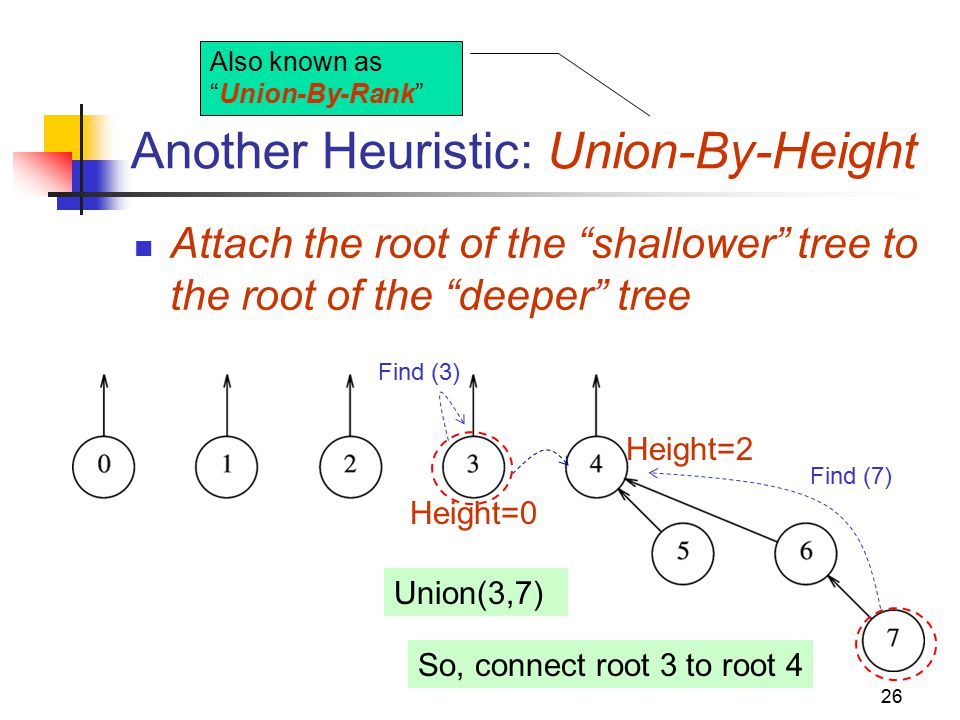 Union find a data structure for disjoint set operations ppt video another heuristic union by height ccuart Image collections